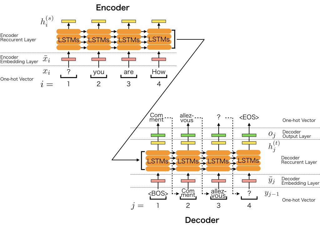 Write A Sequence To Sequence Seq2seq Model Chainer 7 7 0 Documentation