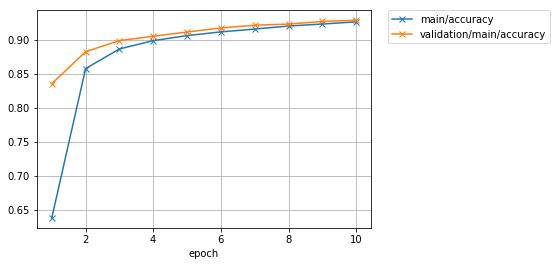MNIST using Trainer — Chainer 6 3 0 documentation