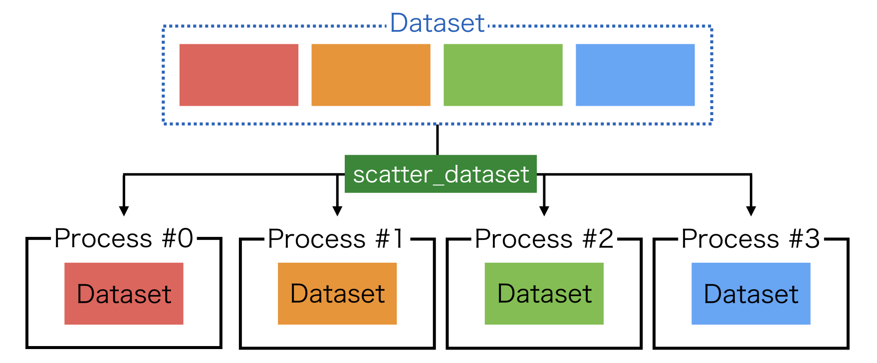 Model Parallel on ChainerMN — Chainer 6 3 0 documentation