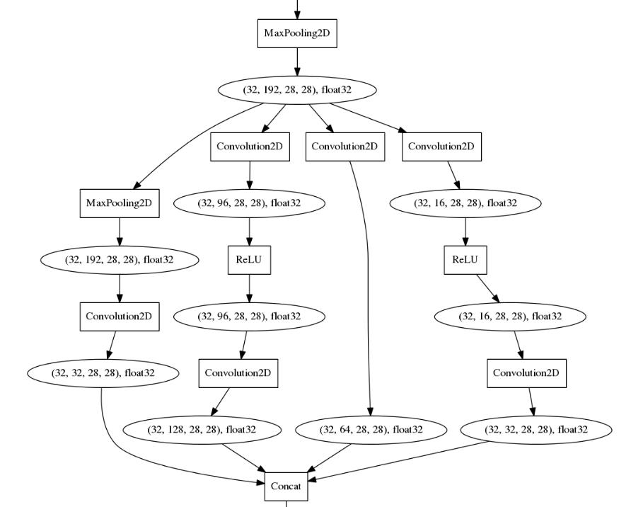 Visualization of computational graph chainer 141 documentation imagesgooglenetg ccuart Choice Image